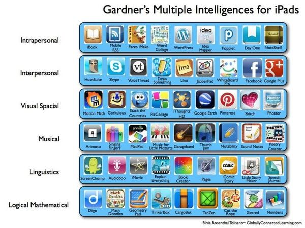 using multiple intelligences to differentiate instruction