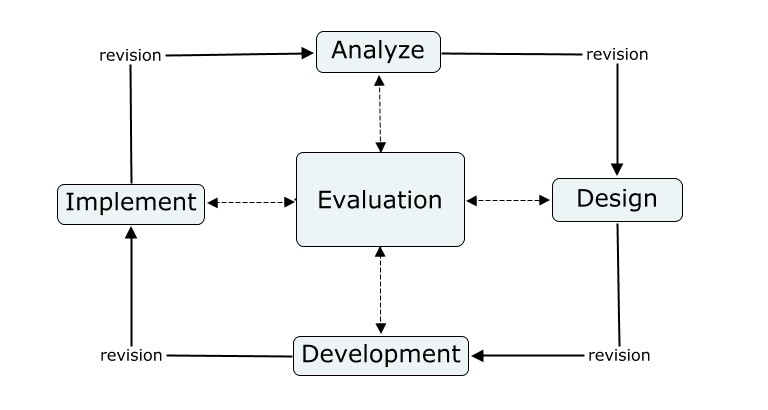 instructional design analysis template