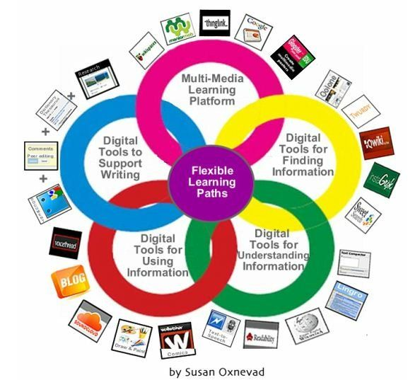differentiated instruction tools for teachers